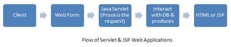 Flow of Servlet & JSP Web Applications