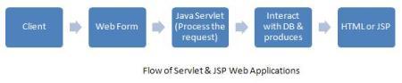 Flow of Servlet & JSP Web Applications